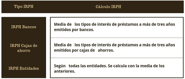 tipos irph