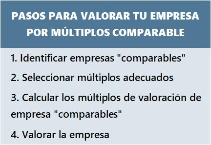 Estos son los 3 mejores métodos de valoración de empresas 2
